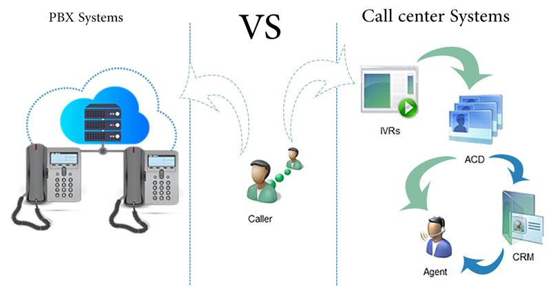 مقایسه مرکز تماس و مرکز تلفن